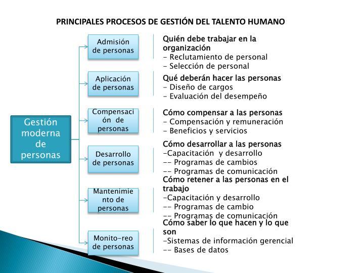 PRINCIPALES PROCESOS DE GESTIÓN DEL TALENTO HUMANO