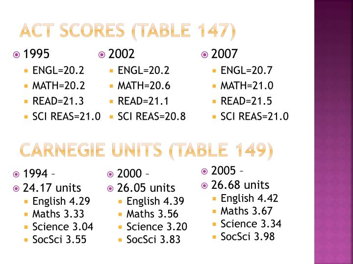 Act scores (table 147)