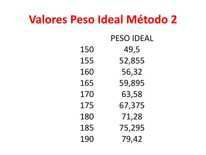 Valores Peso Ideal Método 2