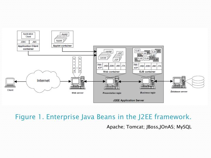 Figure 1. Enterprise Java Beans in the J2EE framework.