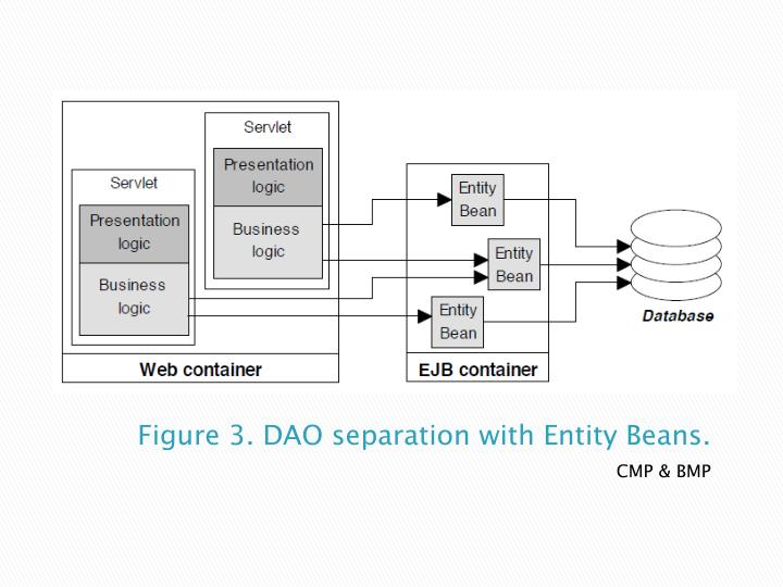 Figure 3. DAO separation with Entity Beans.