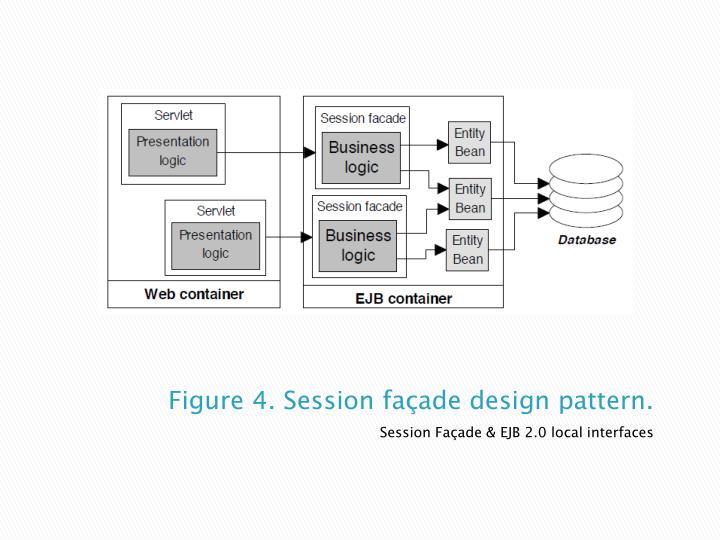 Figure 4. Session façade design pattern.