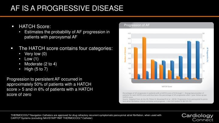 AF IS A PROGRESSIVE DISEASE