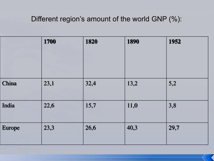 Different region's amount of the world GNP (%):