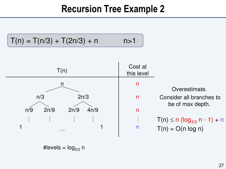 Recursion Tree Example 2