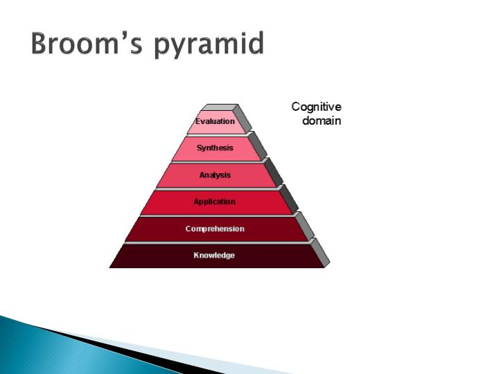 Broom's pyramid