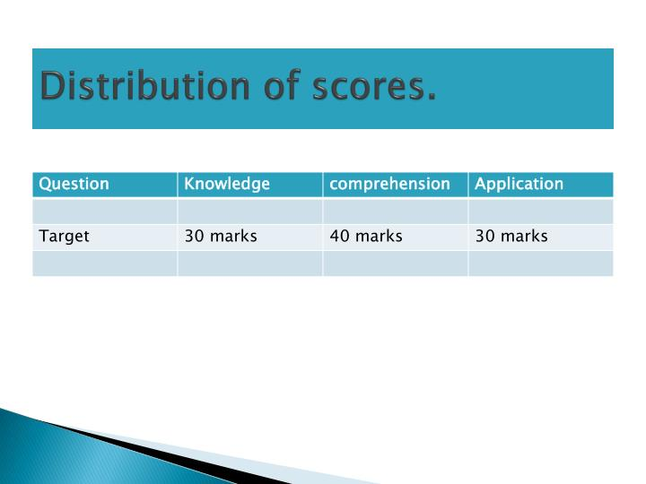Distribution of scores.