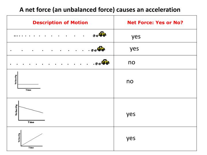 A net force (an unbalanced force) causes an acceleration