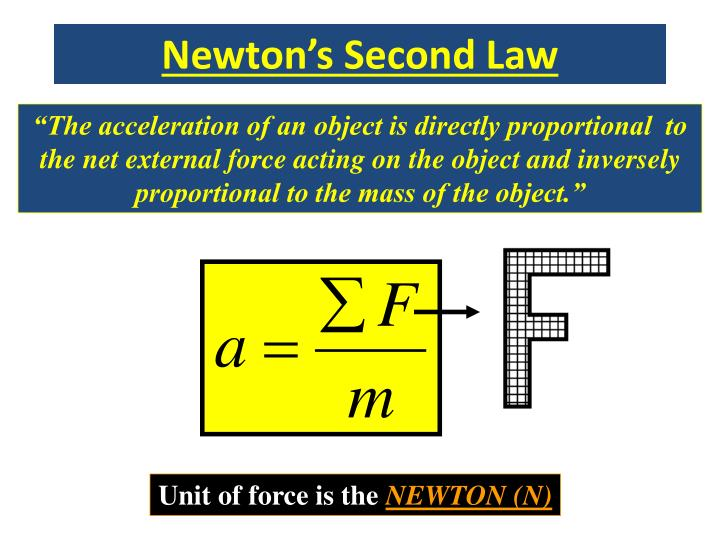 Newton's Second Law
