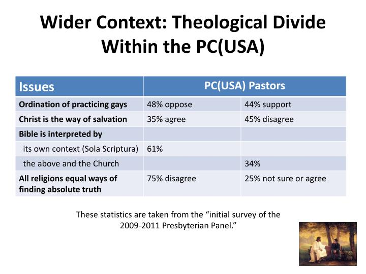 Wider Context: Theological Divide