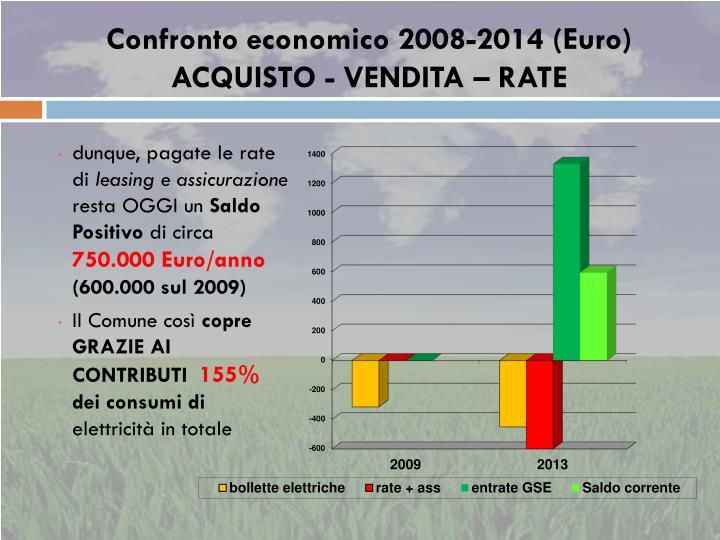 Confronto economico 2008-2014 (Euro)