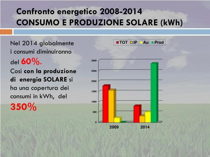 Confronto energetico 2008-2014