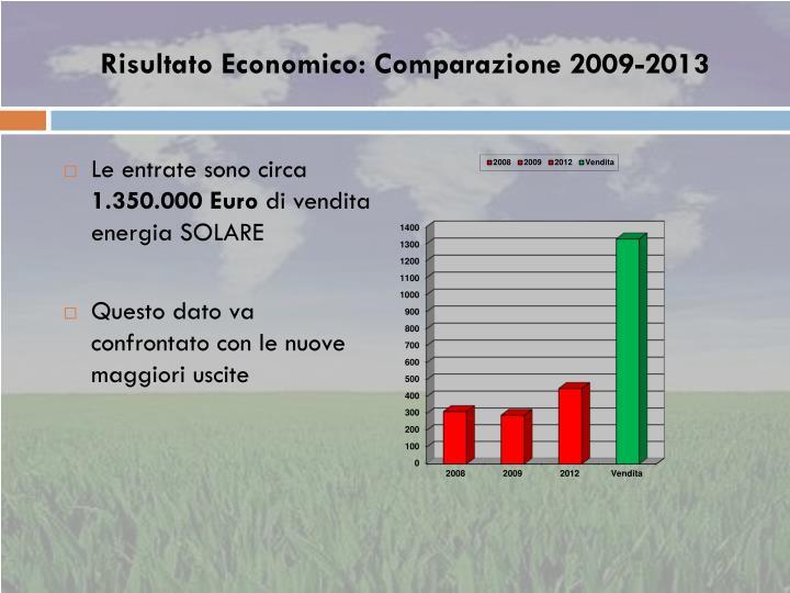 Risultato Economico: