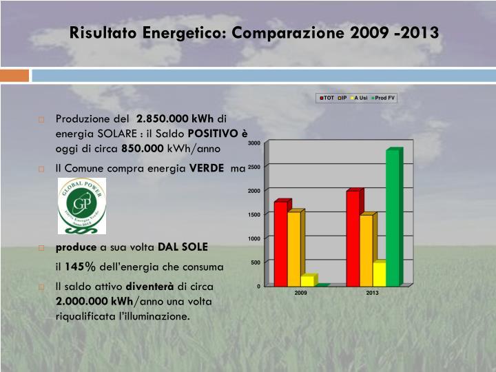 Risultato Energetico: