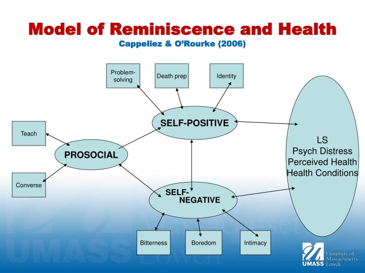 Model of Reminiscence and Health