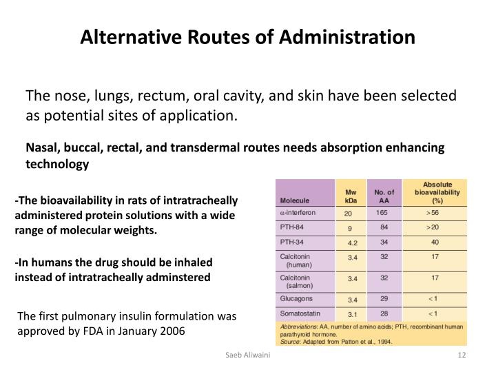 Alternative Routes of Administration