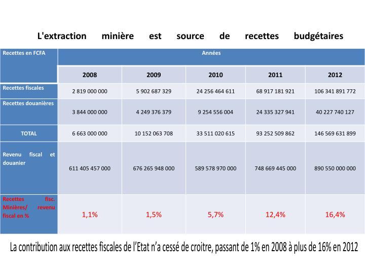 L'extraction minière est source de recettes budgétaires