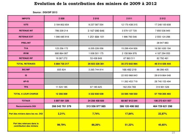 Evolution de la contribution des miniers de 2009 à 2012