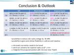 conclusion outlook