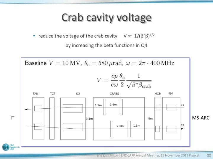 Crab cavity voltage