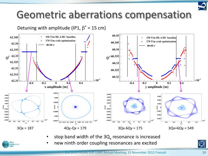 Geometric aberrations compensation