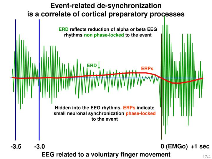 Event-related de-synchronization