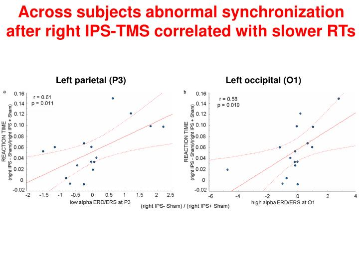 Across subjects abnormal synchronization after right IPS-TMS correlated with slower