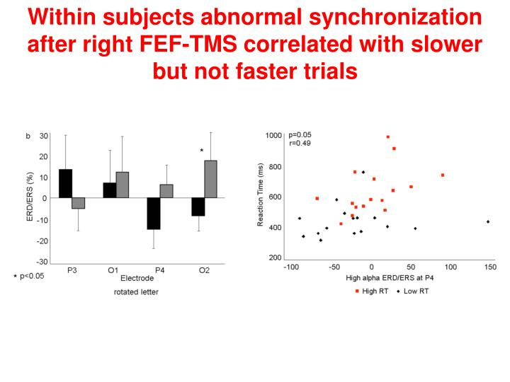 Within subjects abnormal synchronization after right FEF-TMS correlated with slower but not faster trials