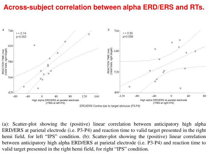 Across-subject correlation between alpha ERD/ERS and RTs.