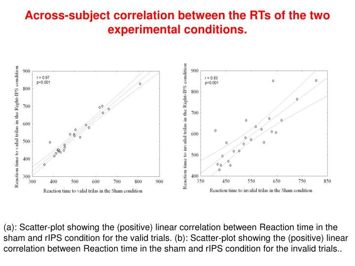 Across-subject correlation between the RTs of the two experimental conditions.