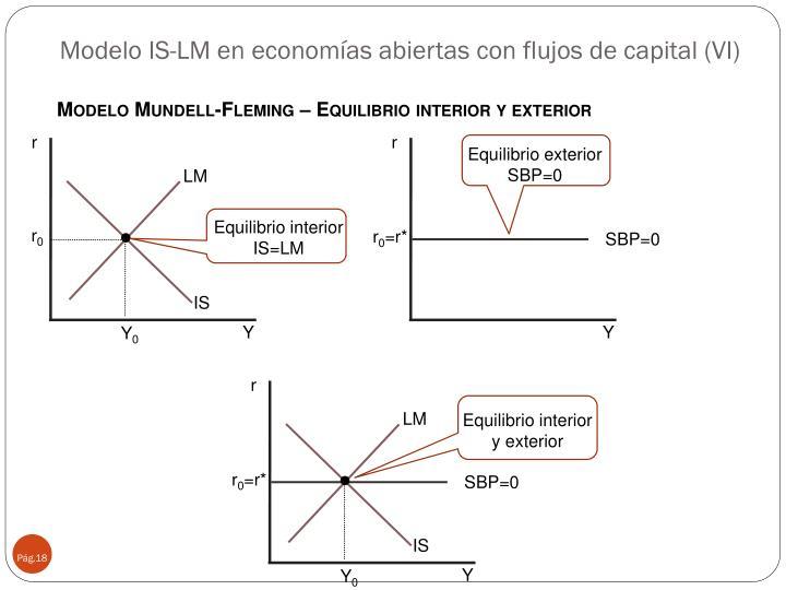 Modelo IS-LM en economías abiertas con flujos de capital (VI)