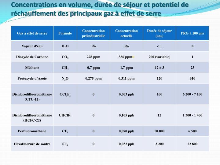 Concentrations en volume, durée de séjour et potentiel de réchauffement des principaux gaz à effet de serre