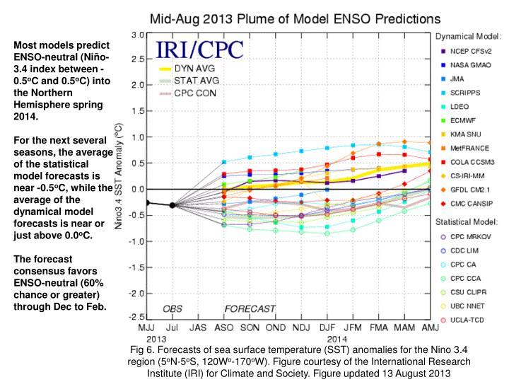 Most models predict ENSO-neutral (Niño-3.4 index between -0.5