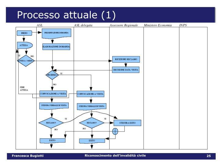 Processo attuale (1)