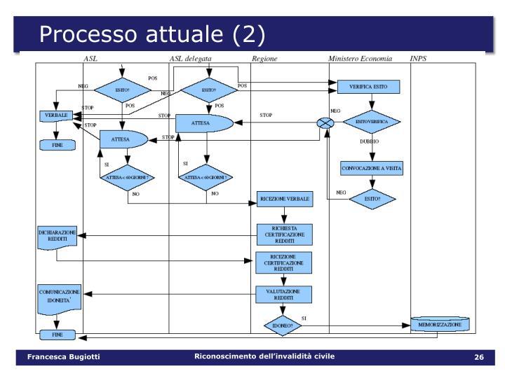 Processo attuale (2)