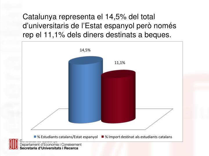 Catalunya representa el 14,5% del total d'universitaris de l'Estat espanyol però només rep el 11,1% dels diners destinats a beques.