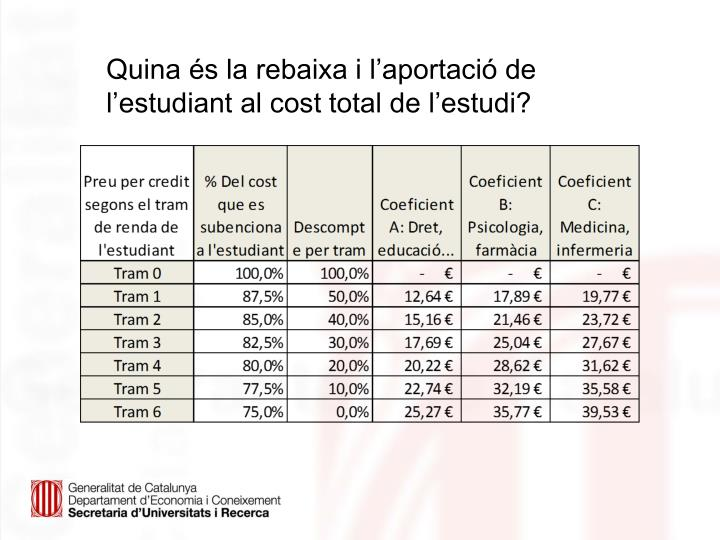 Quina és la rebaixa i l'aportació de l'estudiant al cost total de l'estudi?