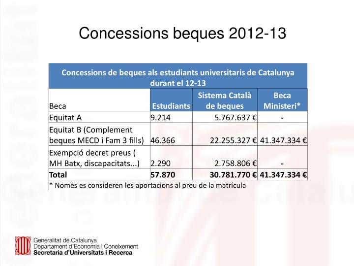 Concessions beques 2012-13
