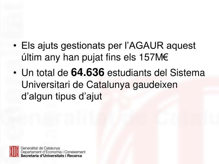 Els ajuts gestionats per l'AGAUR aquest últim any han pujat fins els 157M€