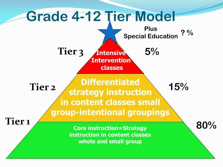 Grade 4-12 Tier Model