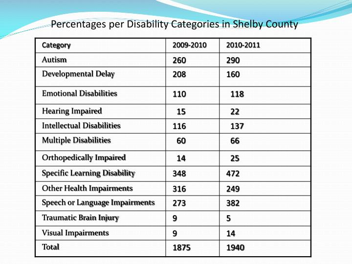 Percentages per disability categories in shelby county