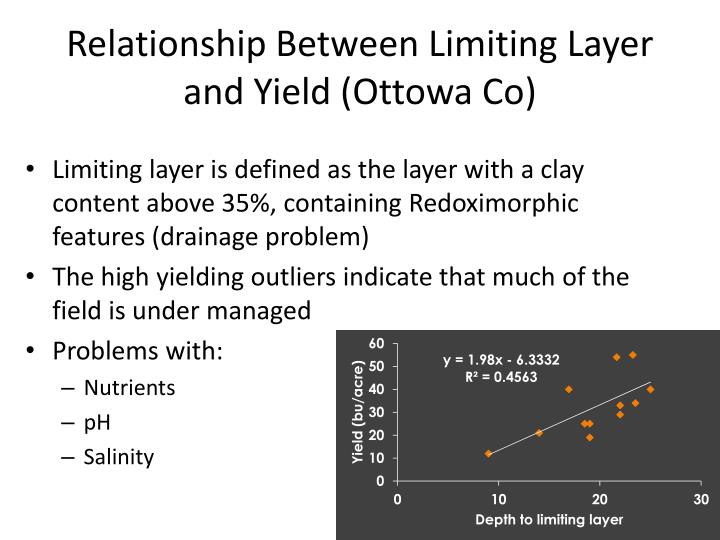 Relationship Between Limiting Layer and Yield (