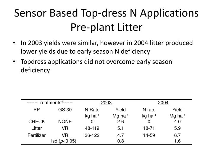 Sensor Based Top-dress N Applications Pre-plant Litter