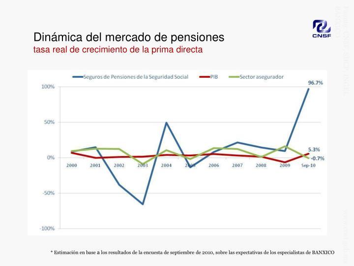 Dinámica del mercado de pensiones