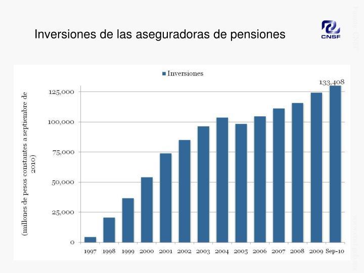Inversiones de las aseguradoras de pensiones