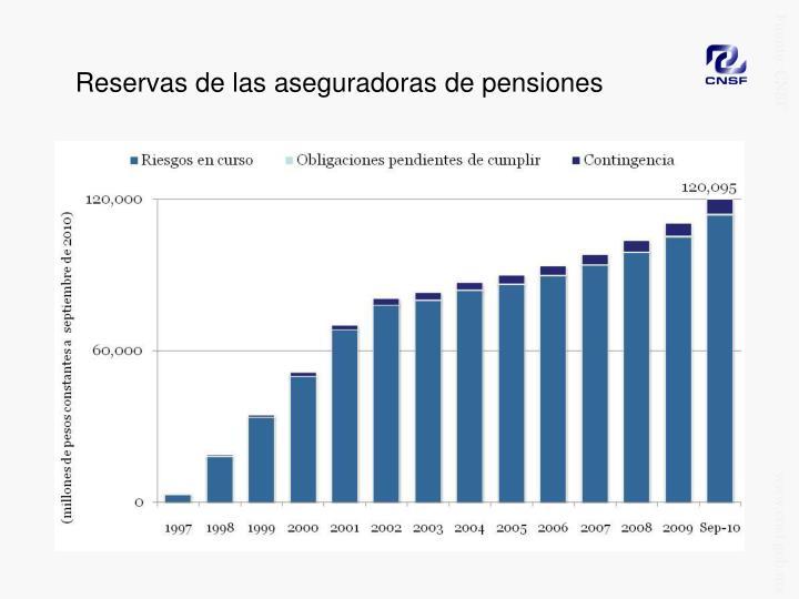 Reservas de las aseguradoras de pensiones