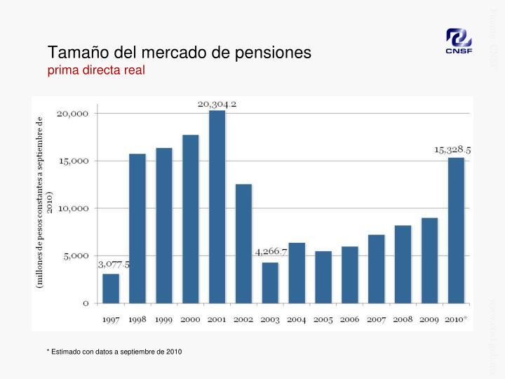 Tamaño del mercado de pensiones