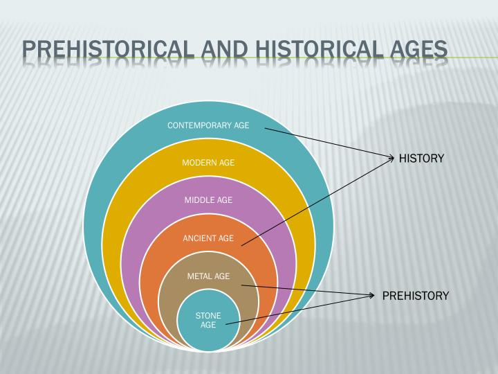 PREHISTORICAL AND HISTORICAL AGES