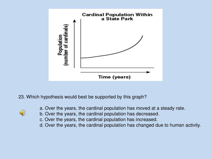 23. Which hypothesis would best be supported by this graph?