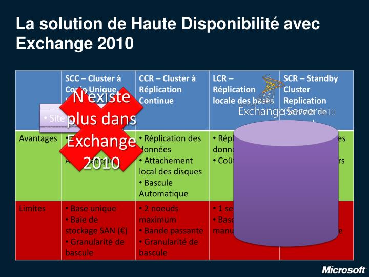 La solution de Haute Disponibilité avec Exchange 2010